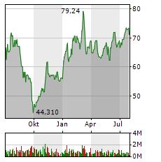 CONTINENTAL Aktie Chart 1 Jahr