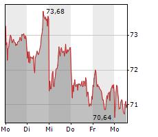 CONTINENTAL AG Chart 1 Jahr