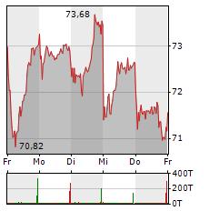 CONTINENTAL Aktie 1-Woche-Intraday-Chart