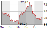 CONTINENTAL AG 1-Woche-Intraday-Chart