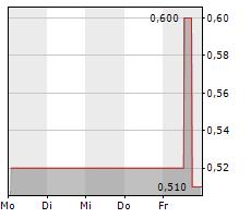CONVALUE SE Chart 1 Jahr