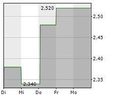 CONVATEC GROUP PLC Chart 1 Jahr