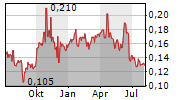 COOPER ENERGY LIMITED Chart 1 Jahr