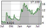 COOPER-STANDARD HOLDINGS INC Chart 1 Jahr