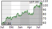 COPA HOLDINGS SA Chart 1 Jahr