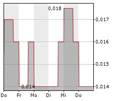 COPPER LAKE RESOURCES LTD Chart 1 Jahr