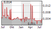 COPPERMOLY LIMITED Chart 1 Jahr