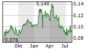 COPPERSTONE RESOURCES AB Chart 1 Jahr