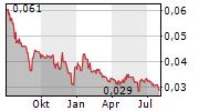 CORA GOLD LIMITED Chart 1 Jahr