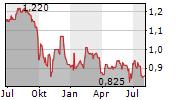 CORDIANT DIGITAL INFRASTRUCTURE LIMITED Chart 1 Jahr