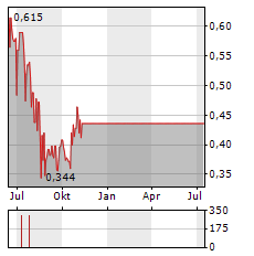CORDOBA MINERALS Aktie Chart 1 Jahr