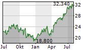 CORE & MAIN INC Chart 1 Jahr