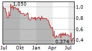 COREO AG Chart 1 Jahr