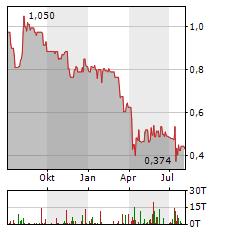 COREO Aktie Chart 1 Jahr