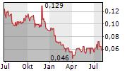 CORERO NETWORK SECURITY PLC Chart 1 Jahr