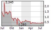 CORESTATE CAPITAL HOLDING SA Chart 1 Jahr