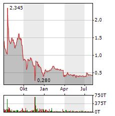 CORESTATE CAPITAL Aktie Chart 1 Jahr
