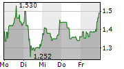 CORESTATE CAPITAL HOLDING SA 1-Woche-Intraday-Chart