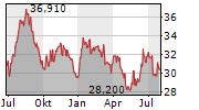 CORNING INC Chart 1 Jahr