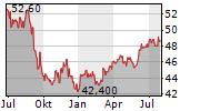 CORPORACION FINANCIERA ALBA SA Chart 1 Jahr