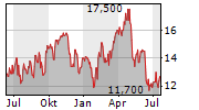 CORPORATE TRAVEL MANAGEMENT LIMITED Chart 1 Jahr