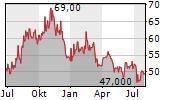 CORTEVA INC Chart 1 Jahr