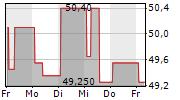 CORTEVA INC 5-Tage-Chart