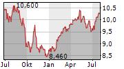 CORTICEIRA AMORIM SGPS SA Chart 1 Jahr