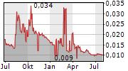 CORTUS ENERGY AB Chart 1 Jahr