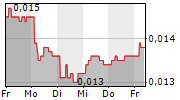 CORTUS ENERGY AB 1-Woche-Intraday-Chart