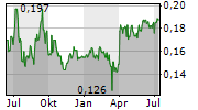 COSCO SHIPPING DEVELOPMENT CO LTD Chart 1 Jahr