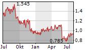 COSCO SHIPPING HOLDINGS CO LTD Chart 1 Jahr