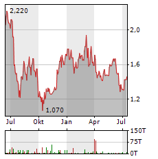 COSCO SHIPPING HOLDINGS Aktie Chart 1 Jahr