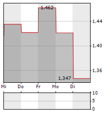 COSCO SHIPPING HOLDINGS Aktie 5-Tage-Chart