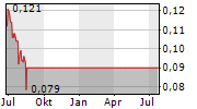 COSMO LADY CHINA HOLDINGS CO LTD Chart 1 Jahr