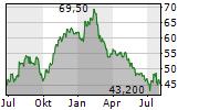 COSMO PHARMACEUTICALS NV Chart 1 Jahr