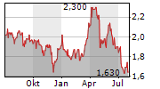 COSTA GROUP HOLDINGS LIMITED Chart 1 Jahr