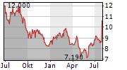 COSTAMARE INC Chart 1 Jahr