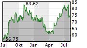 COSTAR GROUP INC Chart 1 Jahr
