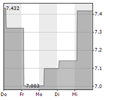 COTY INC Chart 1 Jahr