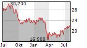 COUSINS PROPERTIES INC Chart 1 Jahr