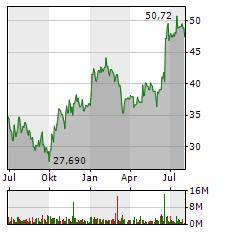 COVESTRO Aktie Chart 1 Jahr