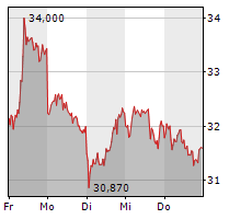 COVESTRO AG Chart 1 Jahr
