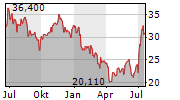 COWEN INC Chart 1 Jahr
