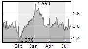 CP ALL PCL Chart 1 Jahr