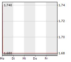 CPU SOFTWAREHOUSE AG Chart 1 Jahr