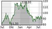 CRA INTERNATIONAL INC Chart 1 Jahr