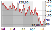 CRACKER BARREL OLD COUNTRY STORE INC Chart 1 Jahr