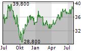 CRANSWICK PLC Chart 1 Jahr
