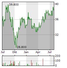 CRANSWICK Aktie Chart 1 Jahr